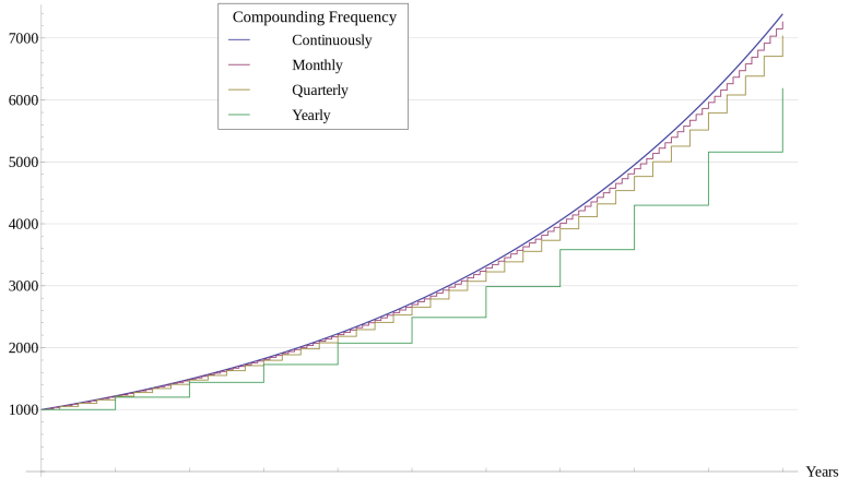 2000px-Compound_Interest_with_Varying_Frequencies